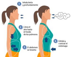 respiracion costodiafragmatica